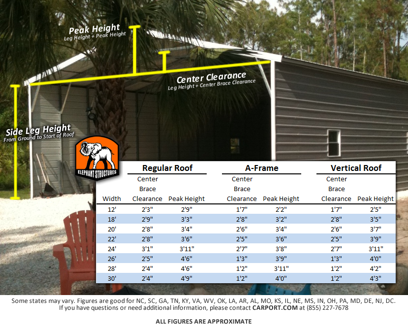 How to calculate the peak height and center clearance of carports and metal buildings.